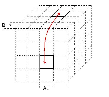 Для этого полезен следующий метод обмена местами двух кубиков в центре соседних плоскостей.  B=)(a=)(b=)(a=) .